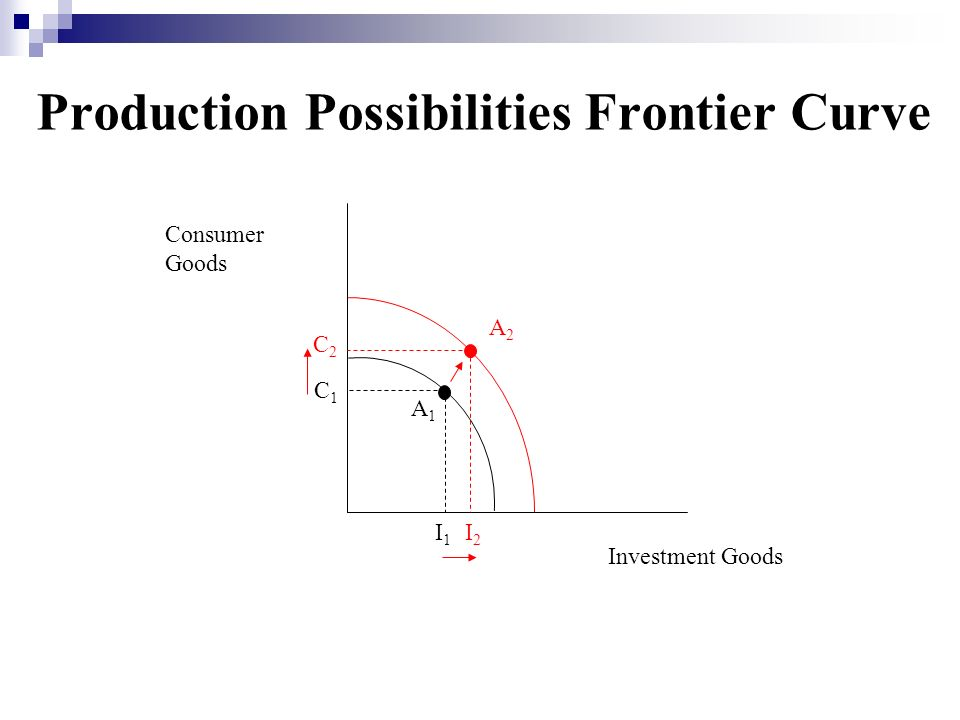 Production Possibilities Frontier Curve