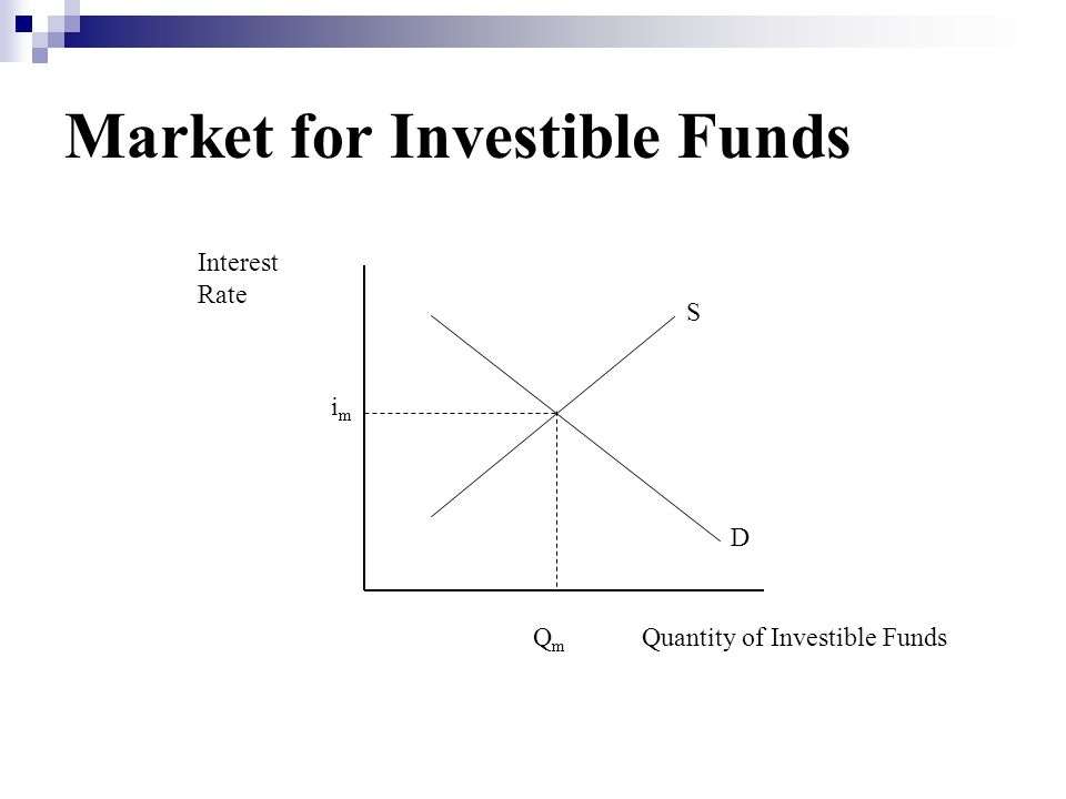 Market for Investible Funds