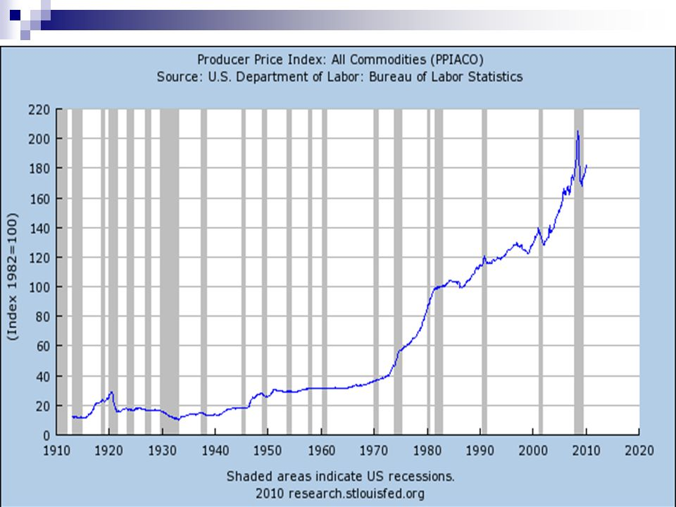 CPI +0.6% for April 2008