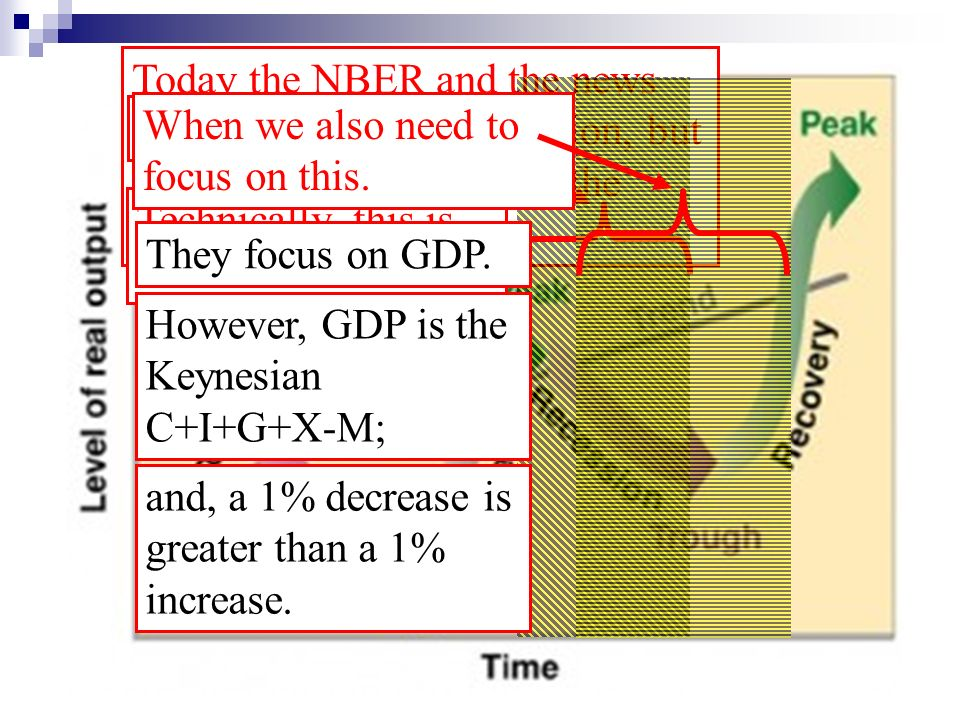 Today the NBER and the news media focus on the recession, but times are still tough after the bottom of the trough.