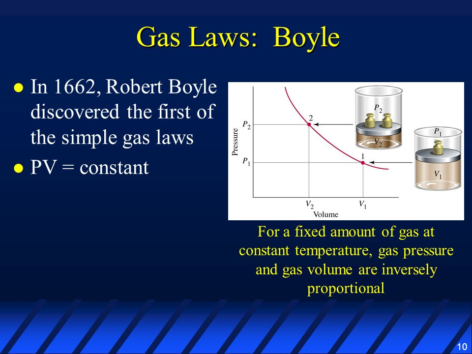 Gas Laws: Boyle In 1662, Robert Boyle discovered the first of the simple gas laws. PV = constant.