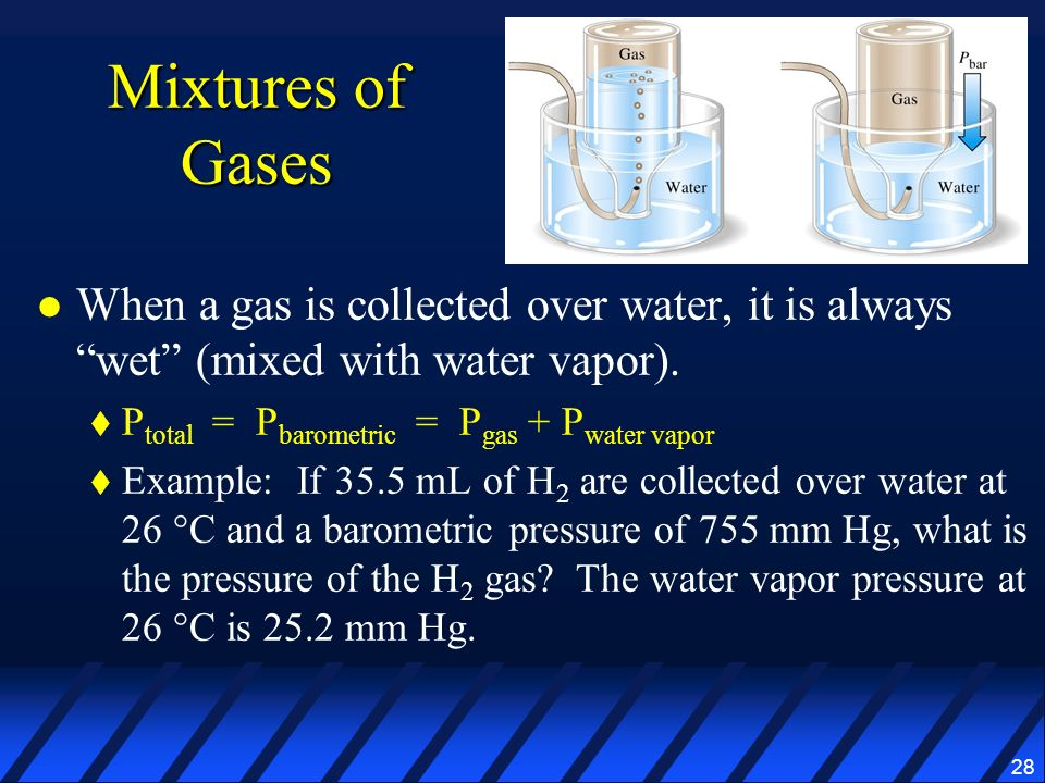 Mixtures of Gases When a gas is collected over water, it is always wet (mixed with water vapor).