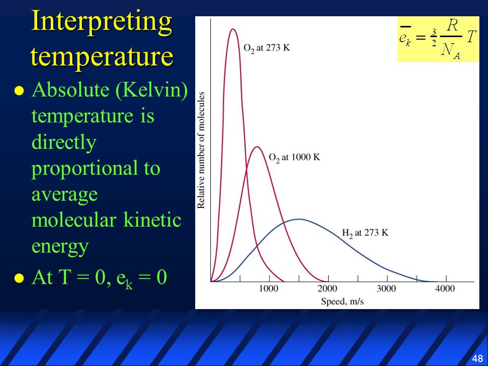 Interpreting temperature