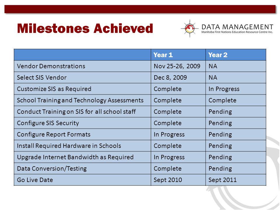 Milestones Achieved Year 1 Year 2 Vendor Demonstrations