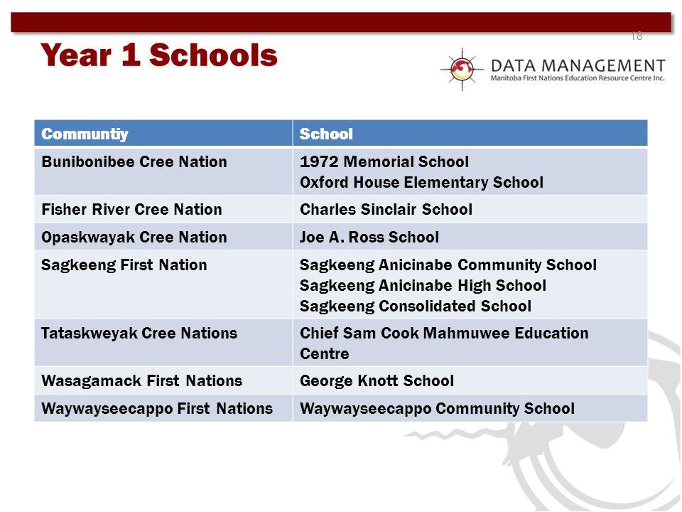 Year 1 Schools Communtiy School Bunibonibee Cree Nation
