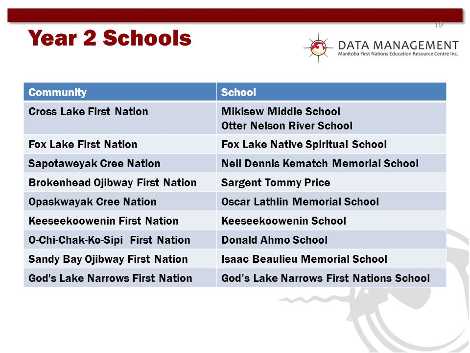 Year 2 Schools Community School Cross Lake First Nation
