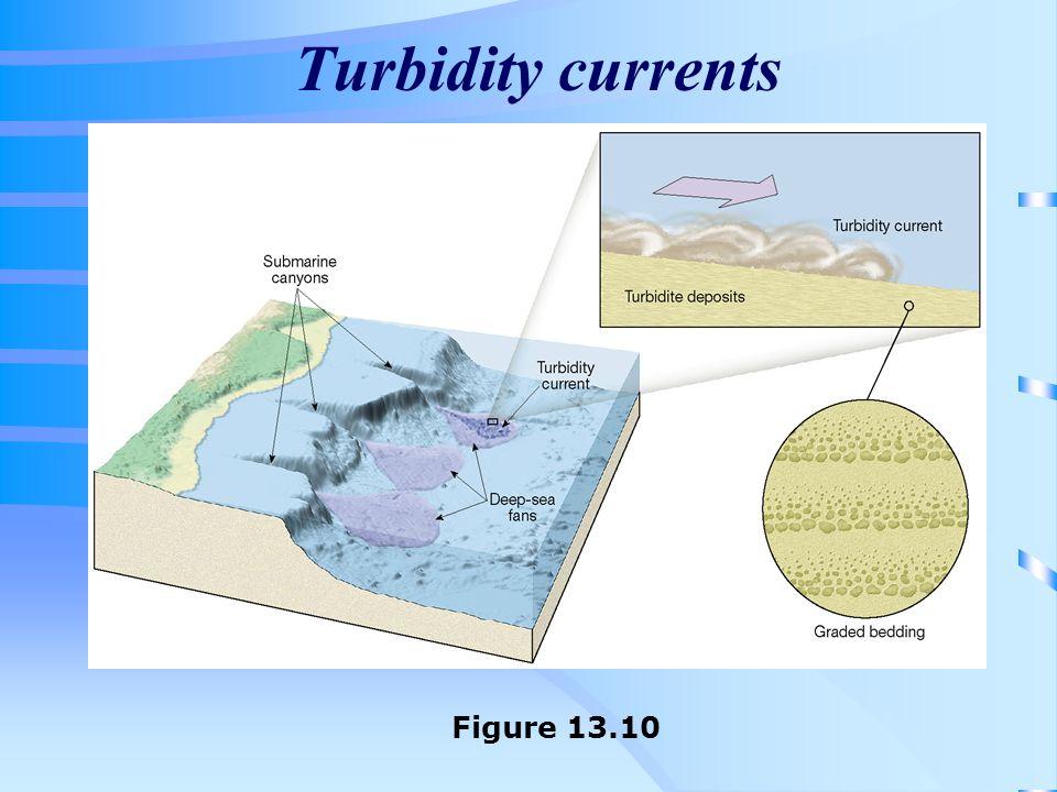 Turbidity currents Figure 13.10