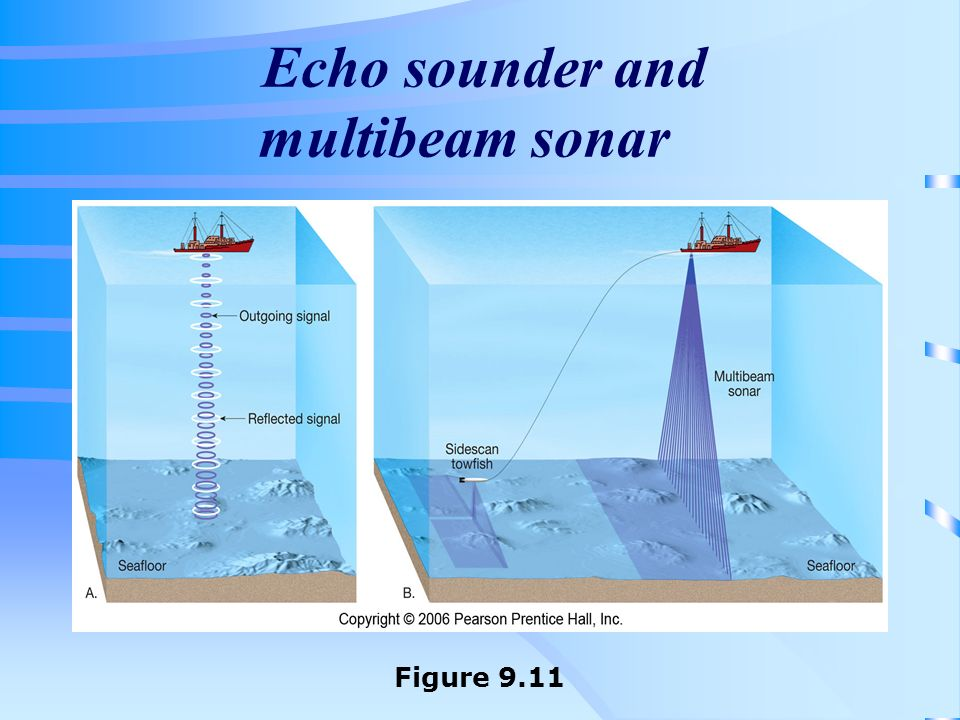 Echo sounder and multibeam sonar