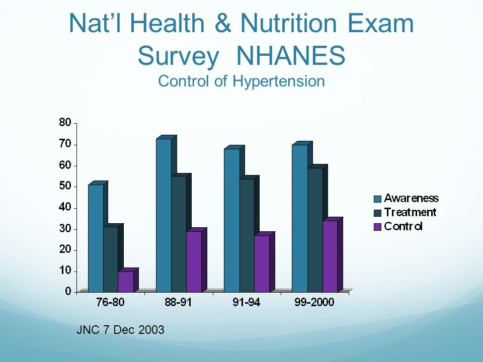Nat'l Health & Nutrition Exam Survey NHANES Control of Hypertension