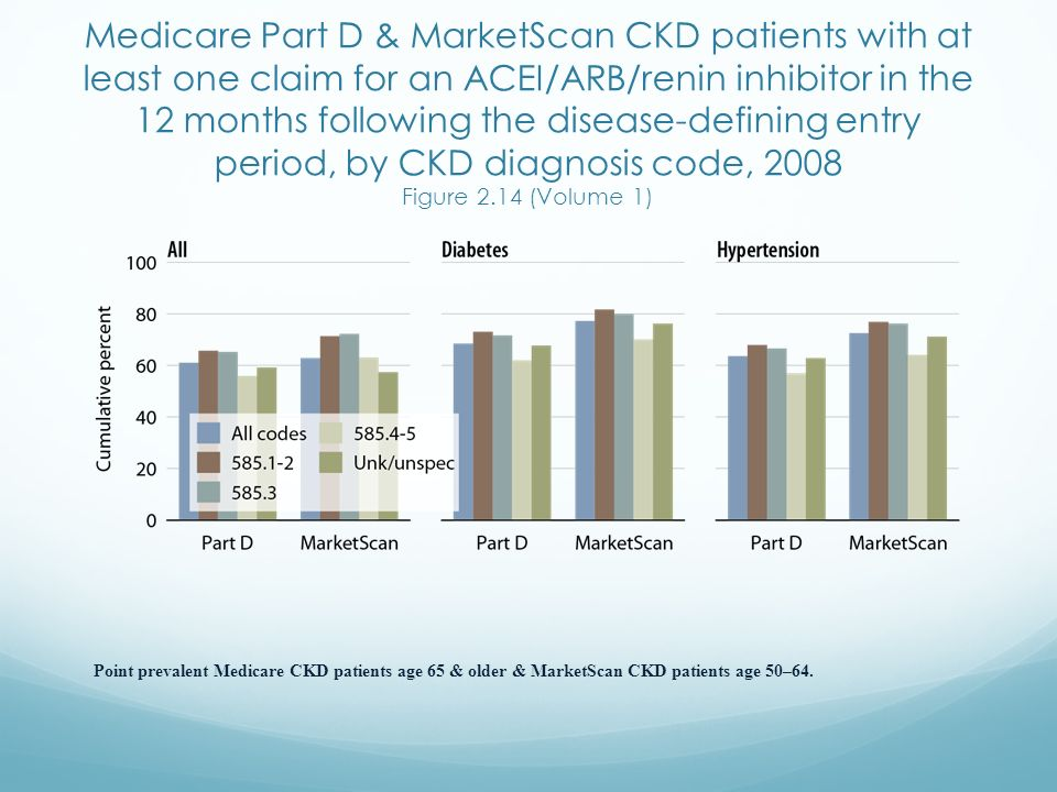 Medicare Part D & MarketScan CKD patients with at least one claim for an ACEI/ARB/renin inhibitor in the 12 months following the disease-defining entry period, by CKD diagnosis code, 2008 Figure 2.14 (Volume 1)