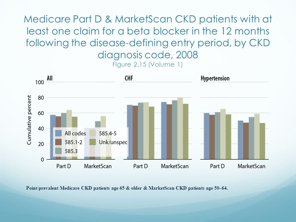 Medicare Part D & MarketScan CKD patients with at least one claim for a beta blocker in the 12 months following the disease-defining entry period, by CKD diagnosis code, 2008 Figure 2.15 (Volume 1)