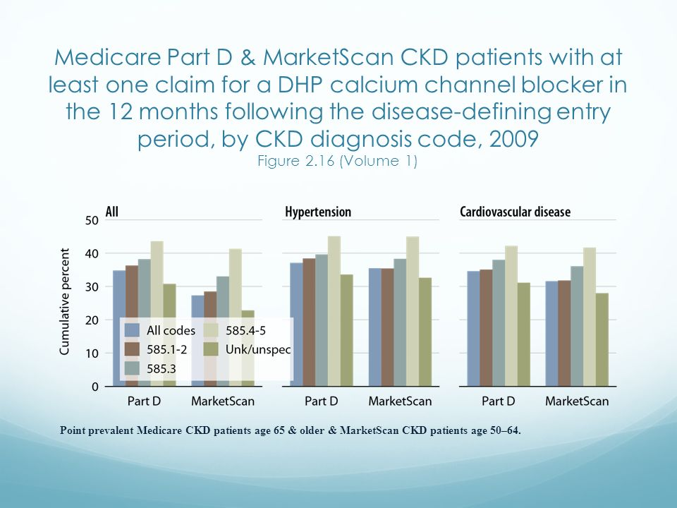 Medicare Part D & MarketScan CKD patients with at least one claim for a DHP calcium channel blocker in the 12 months following the disease-defining entry period, by CKD diagnosis code, 2009 Figure 2.16 (Volume 1)