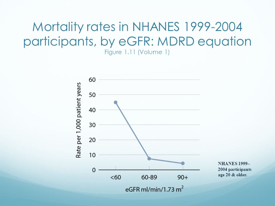 Mortality rates in NHANES 1999-2004 participants, by eGFR: MDRD equation Figure 1.11 (Volume 1)