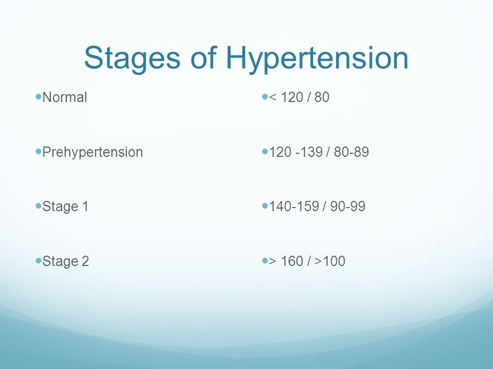 Stages of Hypertension
