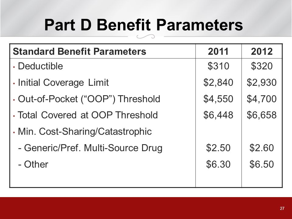 Part D Benefit Parameters