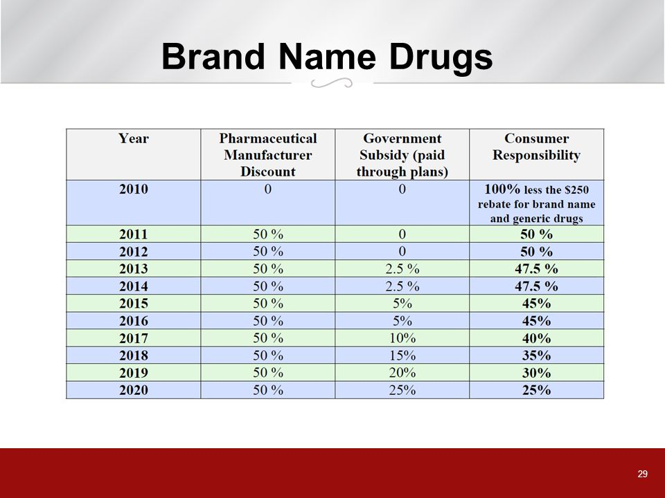 Brand Name Drugs