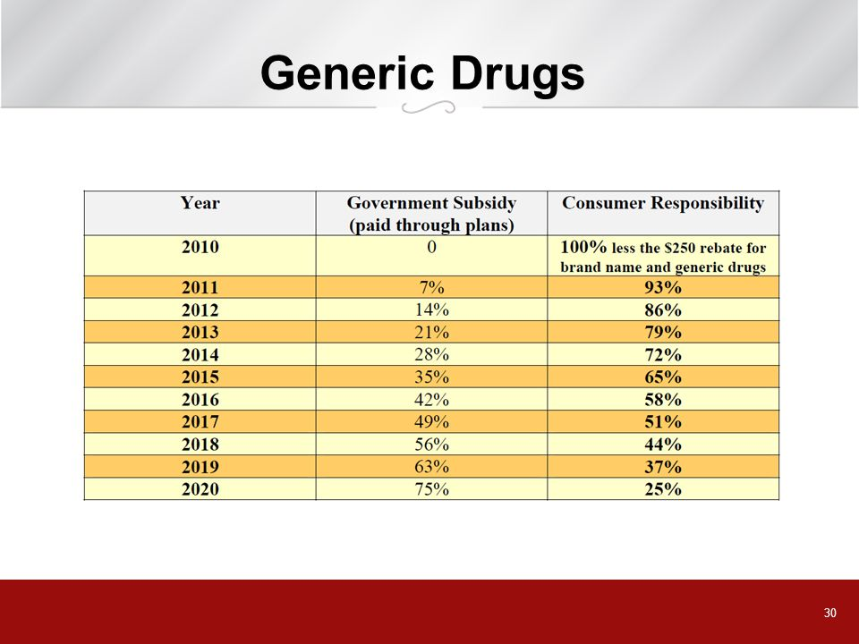 Generic Drugs