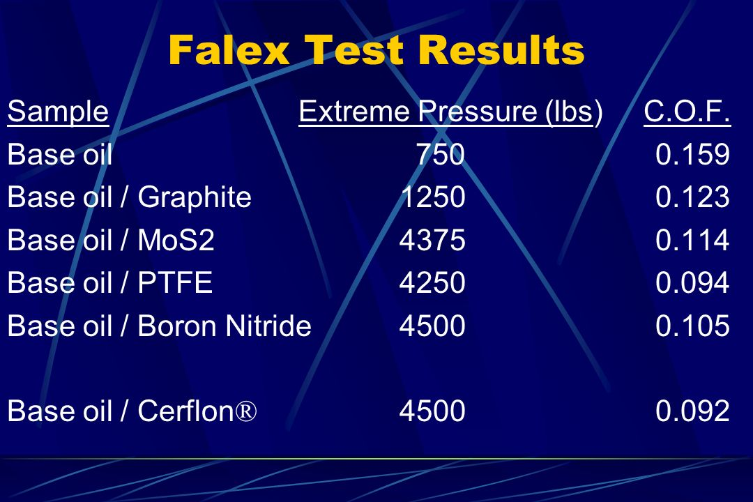 Falex Test Results Sample Extreme Pressure (lbs) C.O.F.