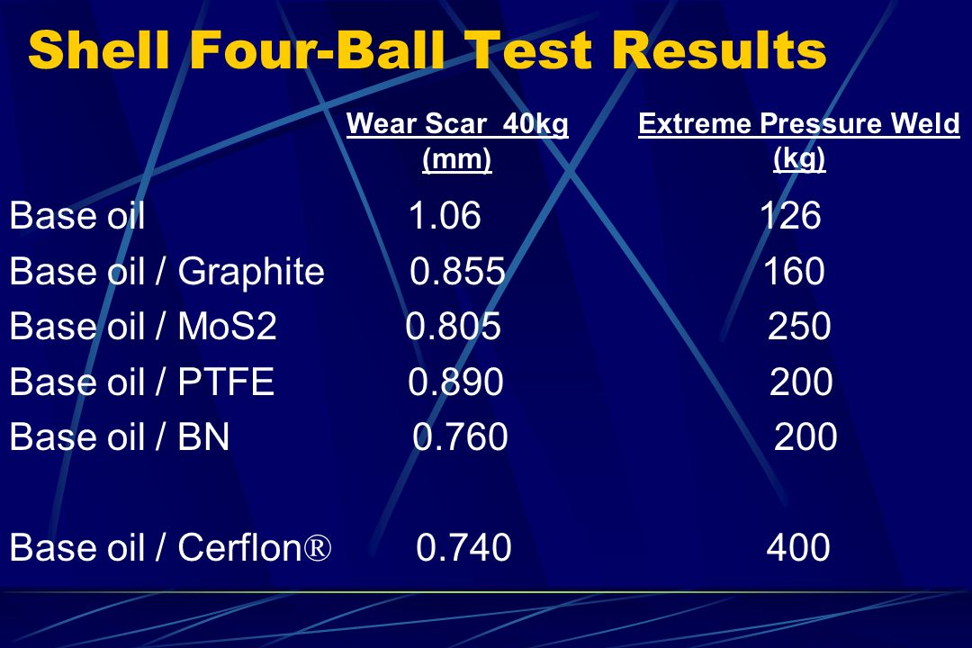 Shell Four-Ball Test Results