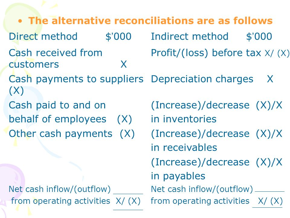 The alternative reconciliations are as follows Direct method $'000