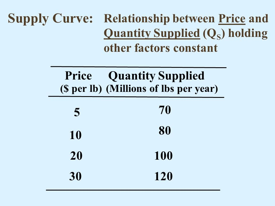 Supply Curve: Relationship between Price and Quantity Supplied (QS) holding other factors constant.
