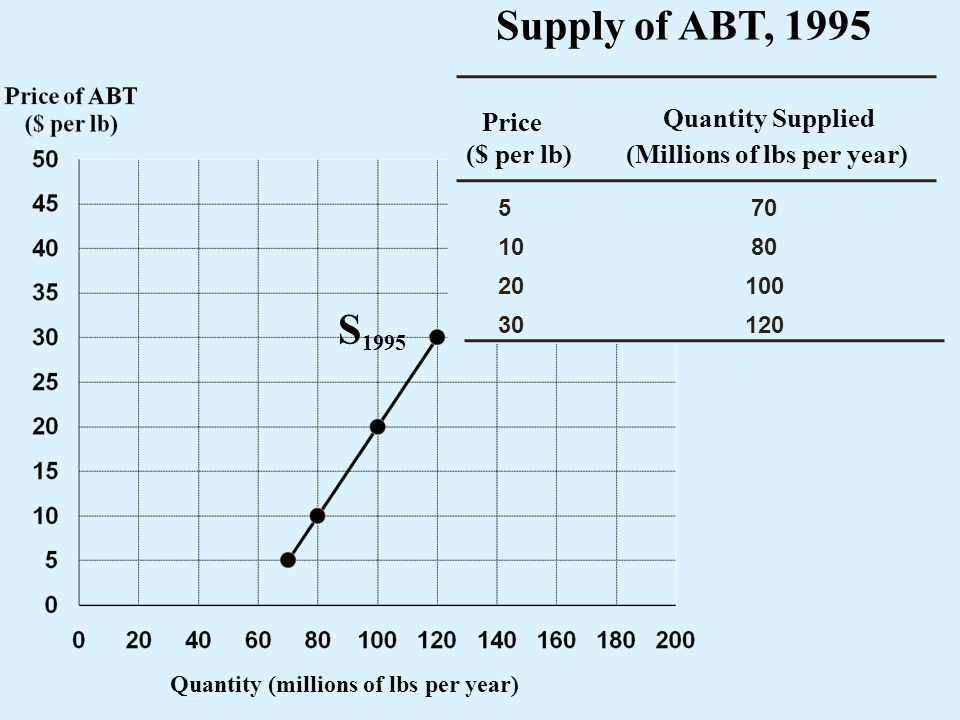 Supply of ABT, 1995 S1995 Price Quantity Supplied ($ per lb)