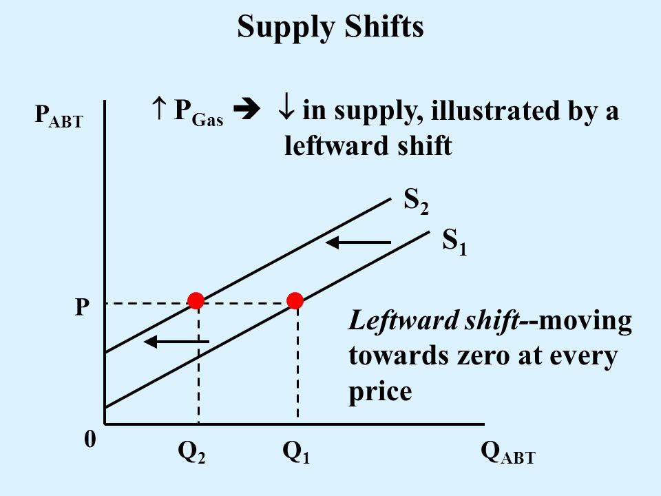 Supply Shifts , illustrated by a leftward shift S2 S1