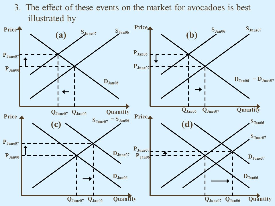 3. The effect of these events on the market for avocadoes is best illustrated by