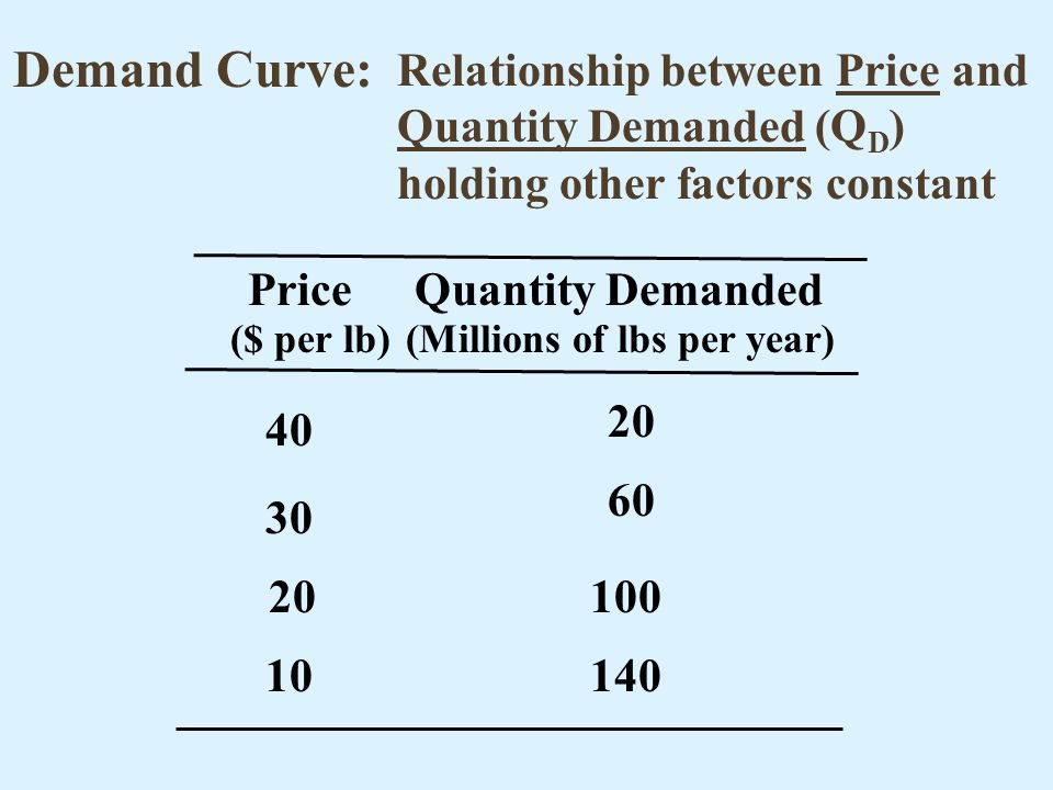 Demand Curve: Relationship between Price and Quantity Demanded (QD) holding other factors constant.
