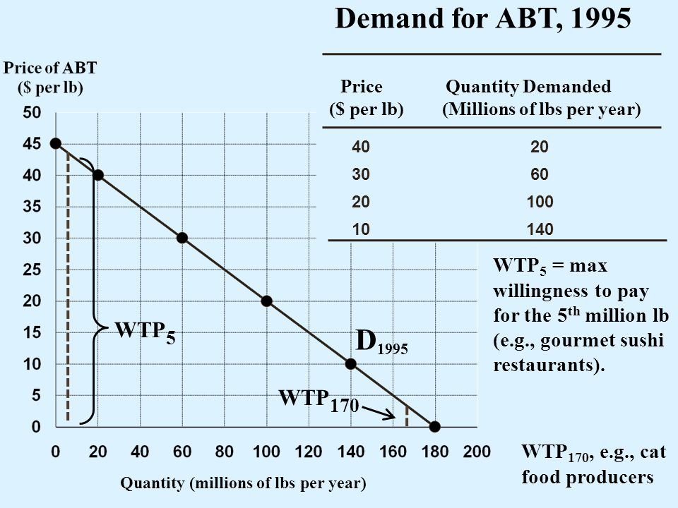 Demand for ABT, 1995 Price. Quantity Demanded. ($ per lb) (Millions of lbs per year) 40. 20. 30.