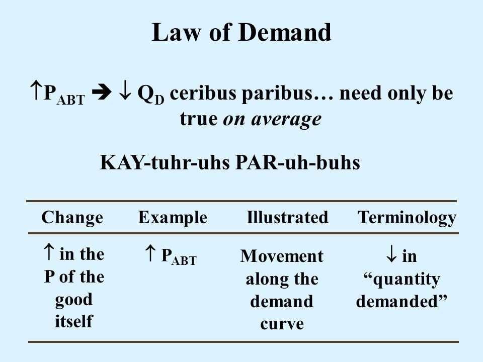 Law of Demand PABT   QD ceribus paribus… need only be true on average. KAY-tuhr-uhs PAR-uh-buhs.