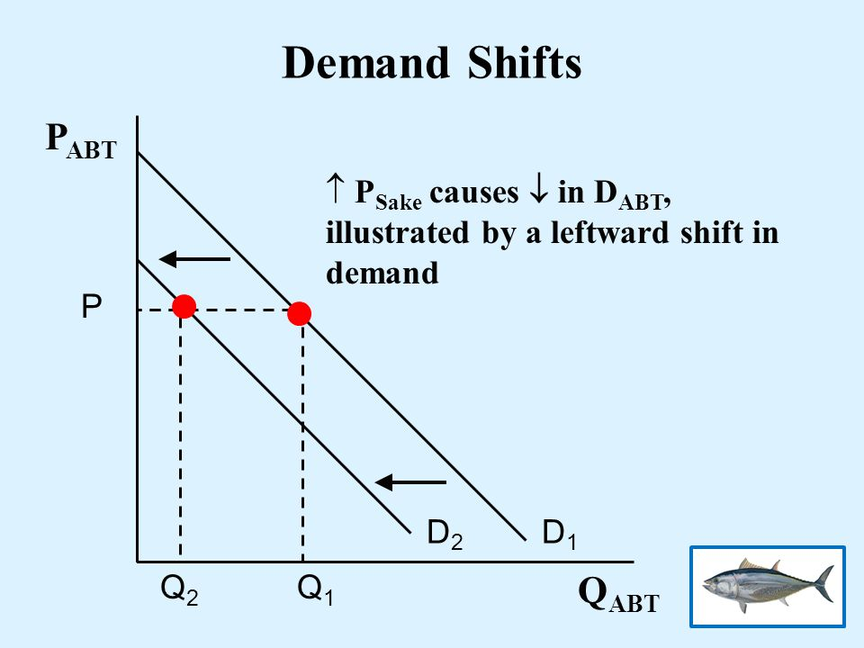Demand Shifts PABT QABT