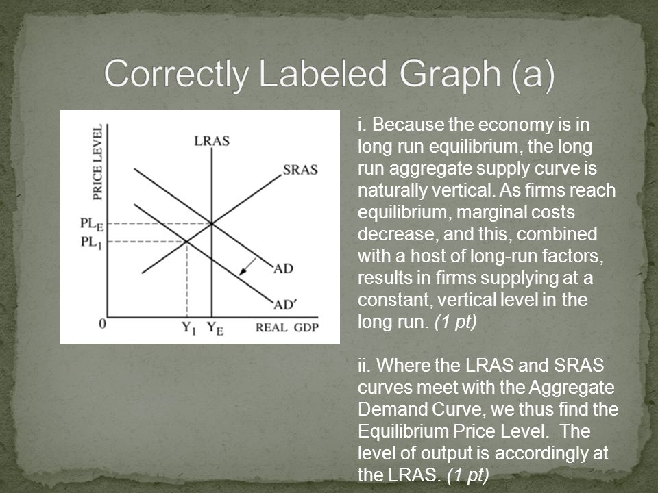 Correctly Labeled Graph (a)
