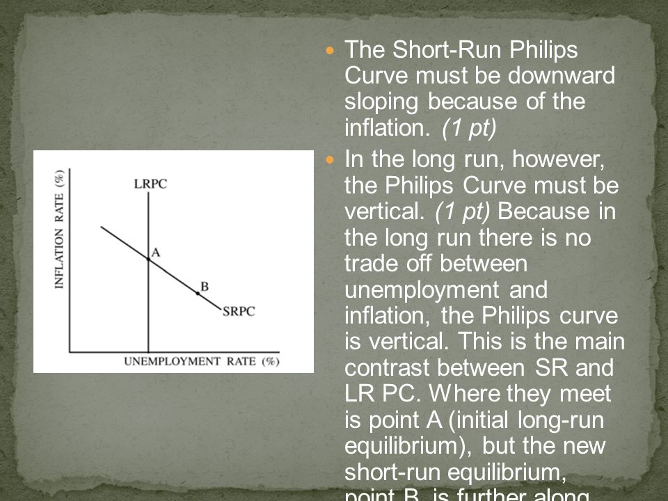The Short-Run Philips Curve must be downward sloping because of the inflation. (1 pt)