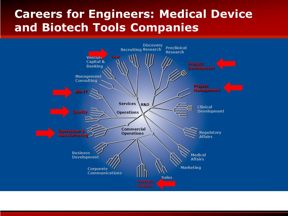 Careers for Engineers: Medical Device and Biotech Tools Companies