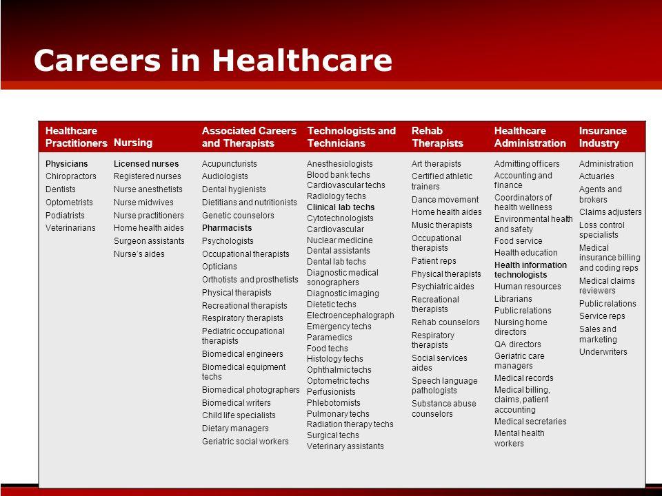 Careers in Healthcare www.careersbiotech.com