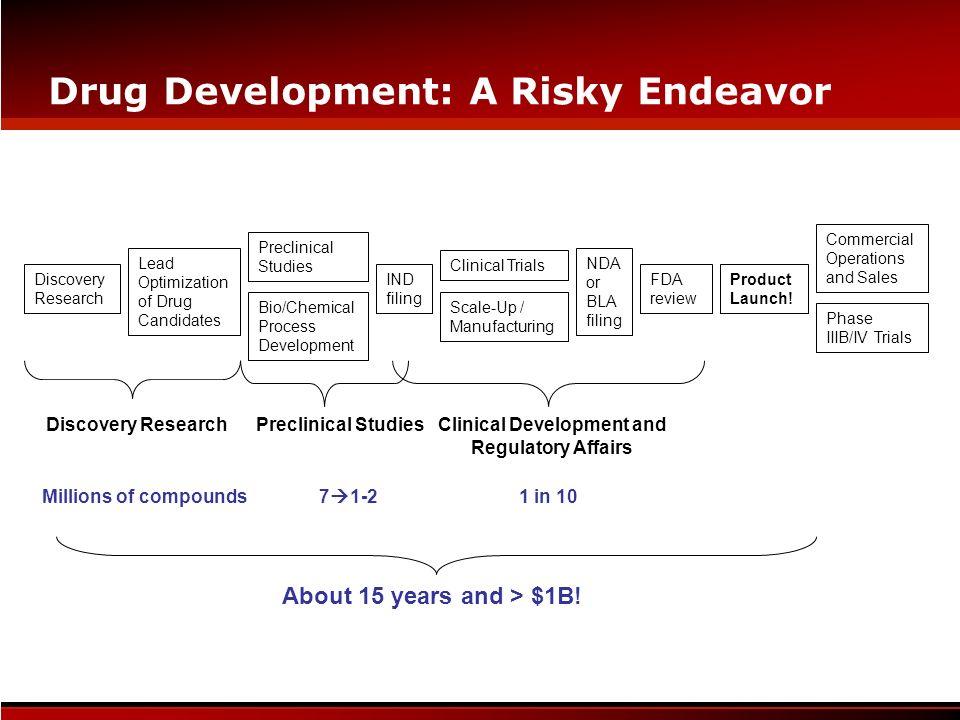 Drug Development: A Risky Endeavor