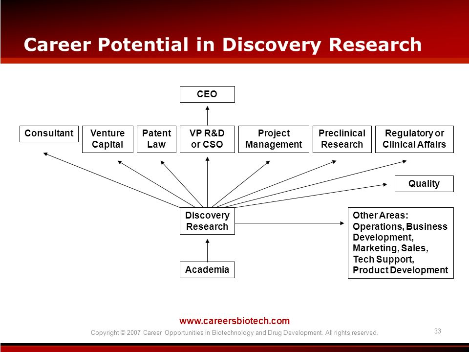Career Potential in Discovery Research