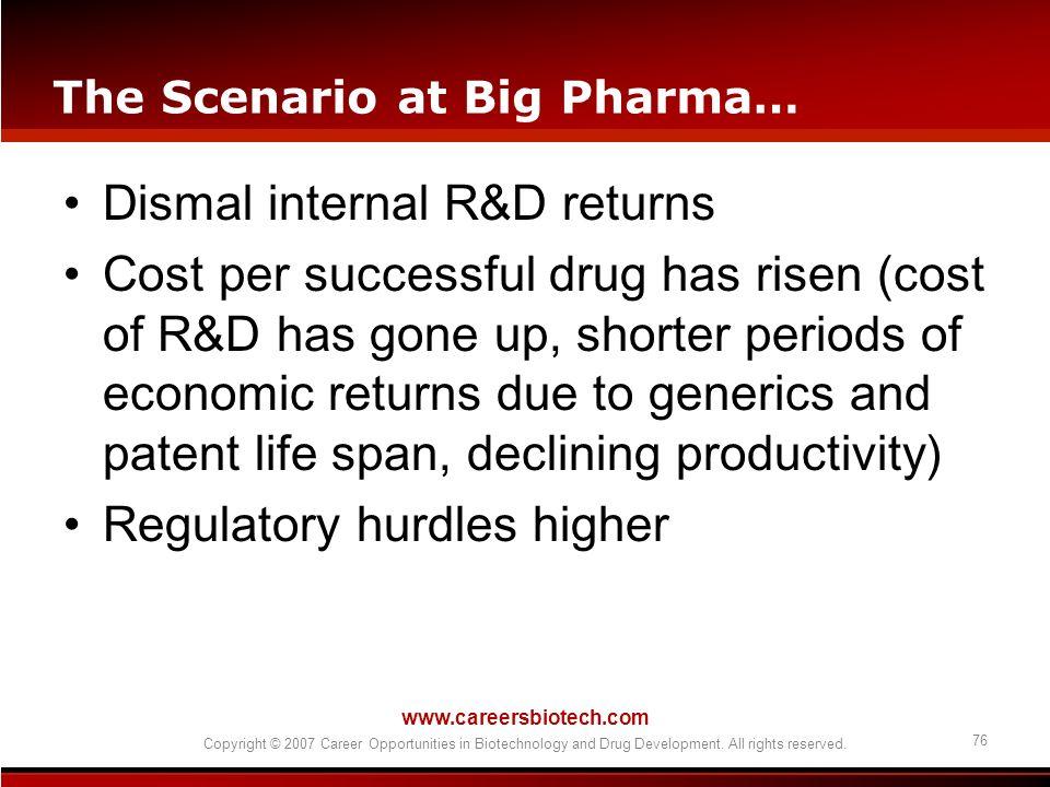 The Scenario at Big Pharma…