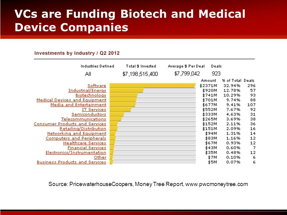 VCs are Funding Biotech and Medical Device Companies
