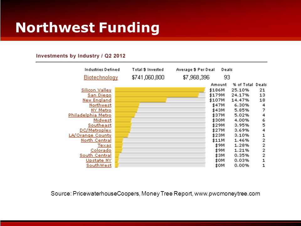 Northwest Funding Source: PricewaterhouseCoopers, Money Tree Report, www.pwcmoneytree.com