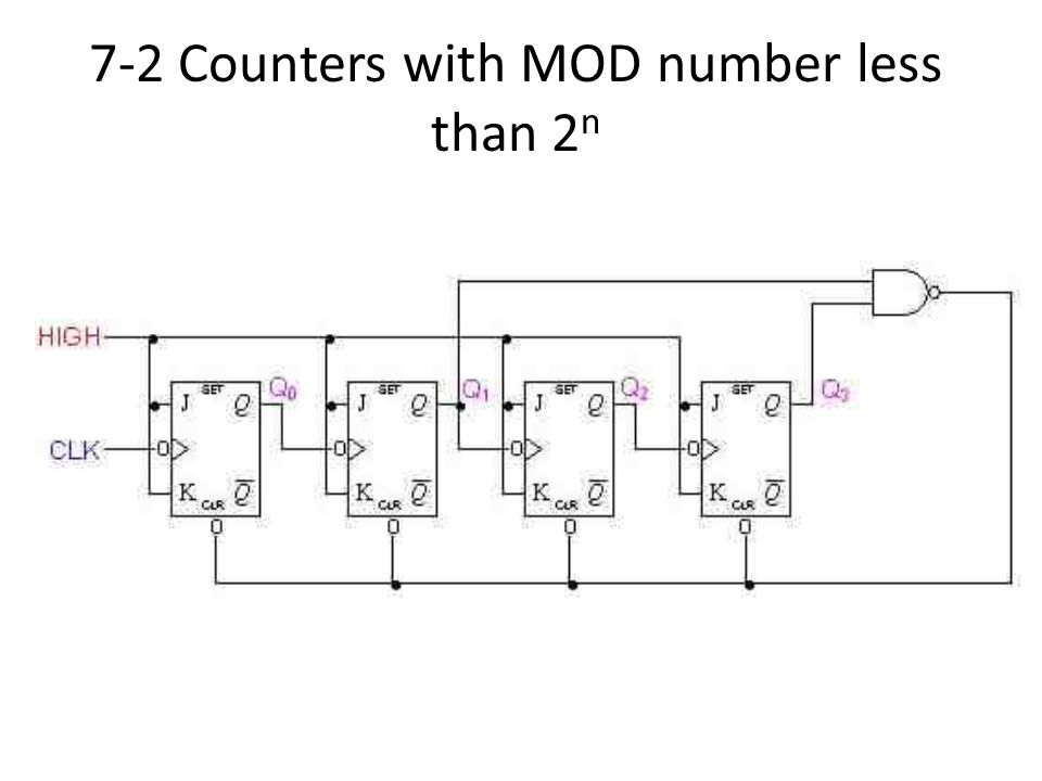 7-2 Counters with MOD number less than 2n