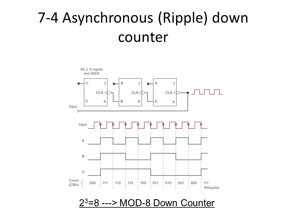7-4 Asynchronous (Ripple) down counter
