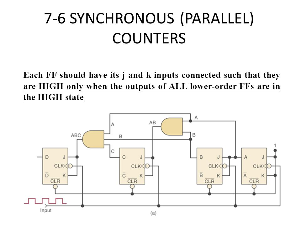 7-6 SYNCHRONOUS (PARALLEL) COUNTERS