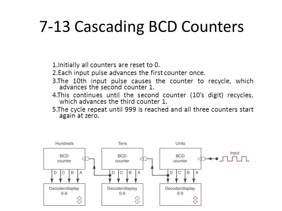 7-13 Cascading BCD Counters