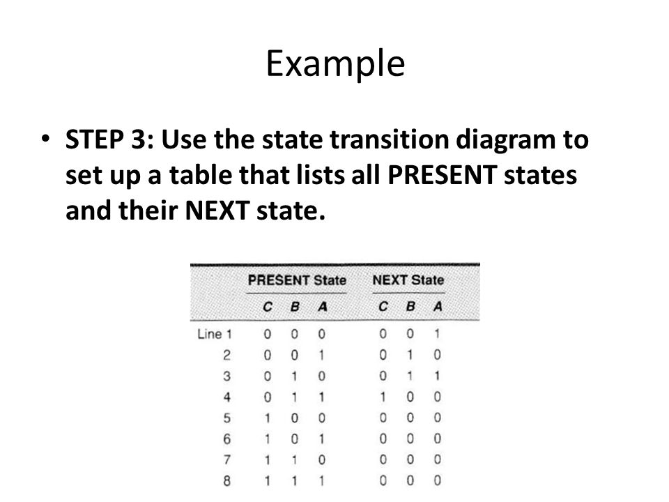 Example STEP 3: Use the state transition diagram to set up a table that lists all PRESENT states and their NEXT state.