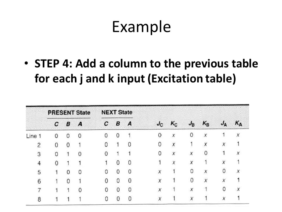 Example STEP 4: Add a column to the previous table for each j and k input (Excitation table)