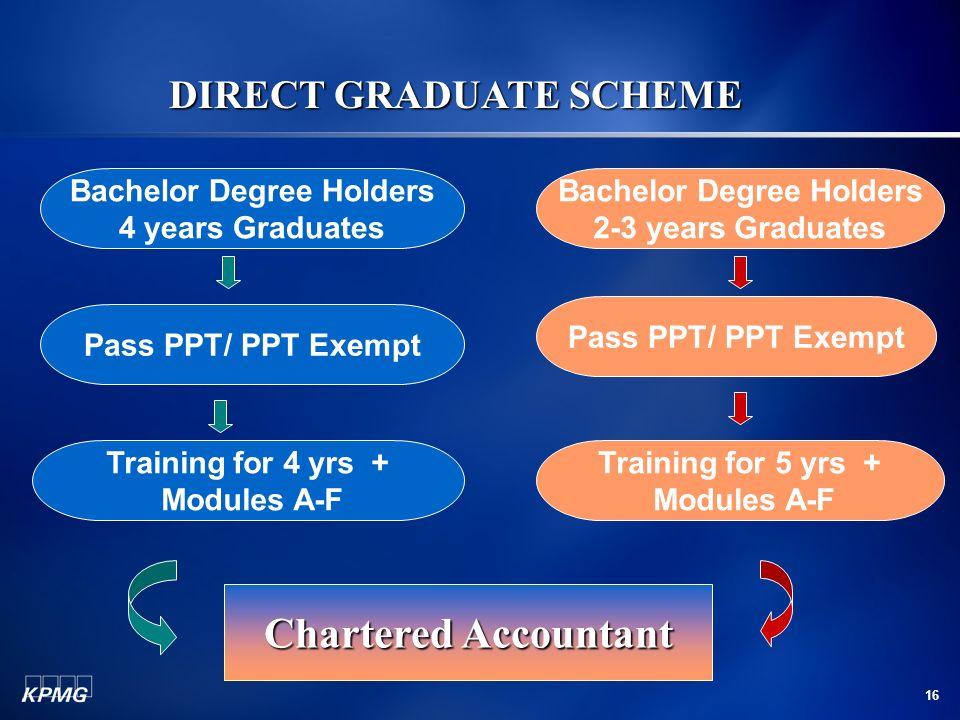 DIRECT GRADUATE SCHEME Bachelor Degree Holders Bachelor Degree Holders