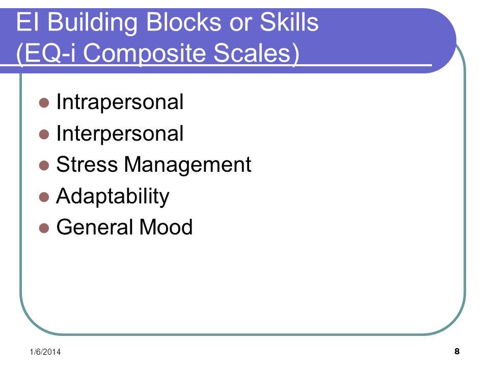 EI Building Blocks or Skills (EQ-i Composite Scales)