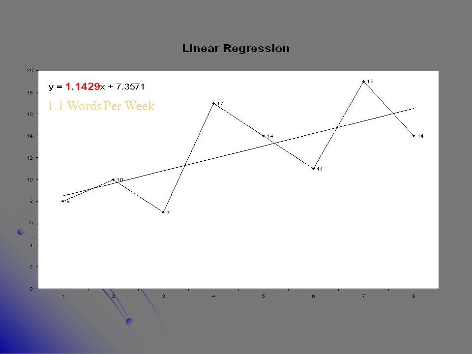 1.1 Words Per Week